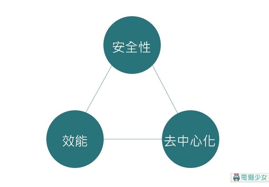 區塊鏈之三|談談建構區塊鏈的重要概念-共識機制,為你解答挖礦怎麼挖的!